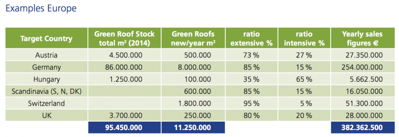 green roof market - Europe