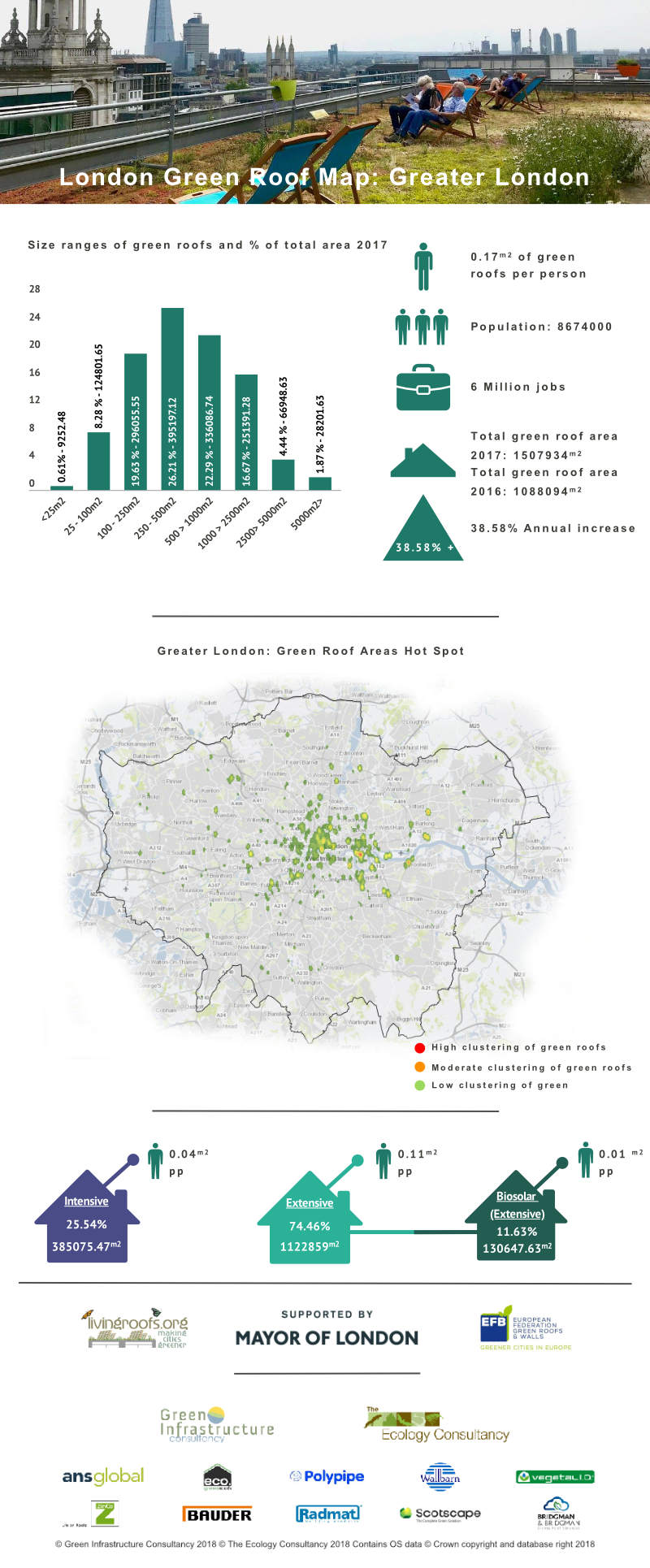 Green Roof Infographic - Greater London