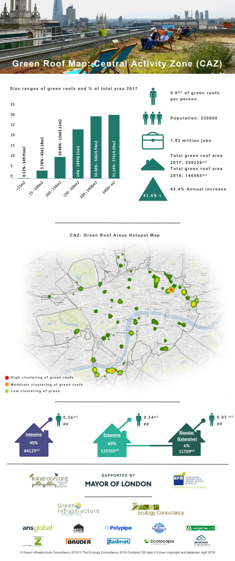Green Roof Infographic - Central Activity Zone